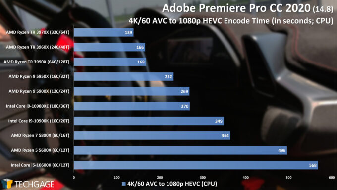 Adobe Premiere Pro 2020 - 4K60 AVC to 1080p HEVC Encode Performance (February 2021)