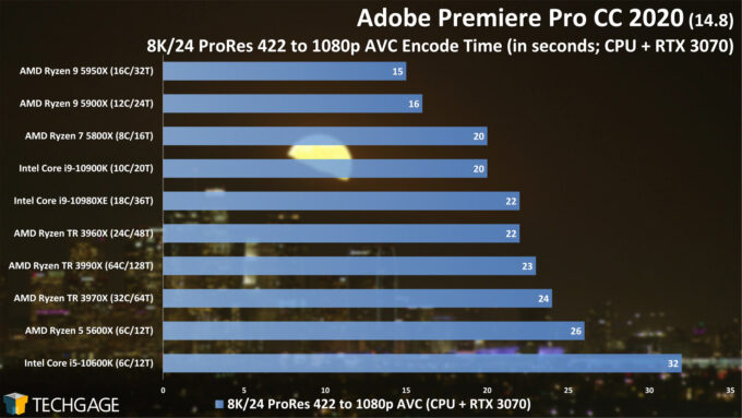 Adobe Premiere Pro 2020 - 8K24 ProRes 422 to 1080p AVC (CUDA) Encode Performance (February 2021)