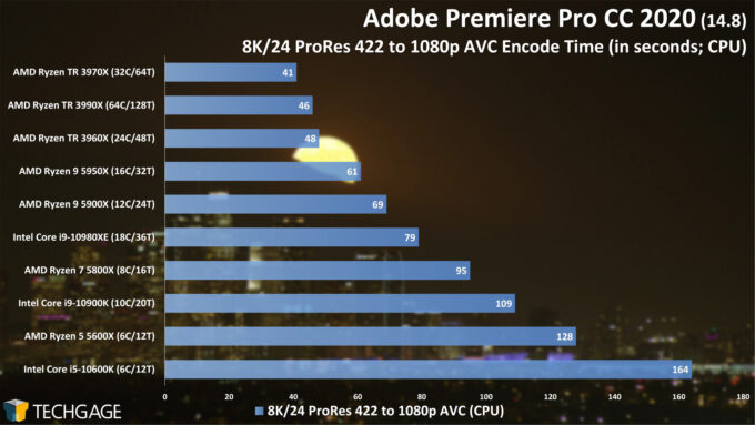 Adobe Premiere Pro 2020 - 8K24 ProRes 422 to 1080p AVC Encode Performance (February 2021)