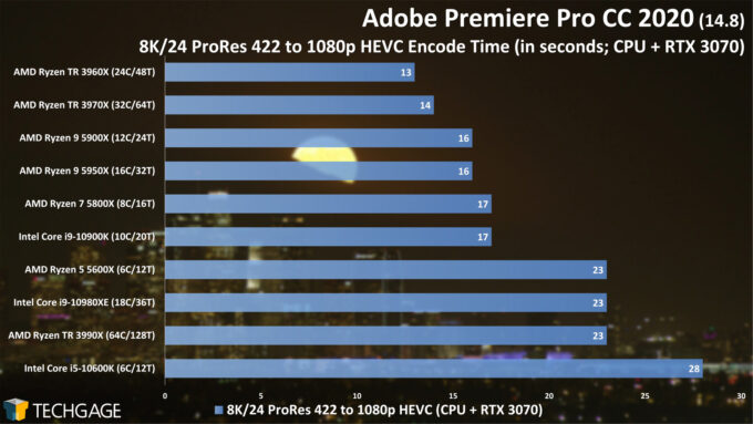 Adobe Premiere Pro 2020 - 8K24 ProRes 422 to 1080p HEVC (CUDA) Encode Performance (February 2021)