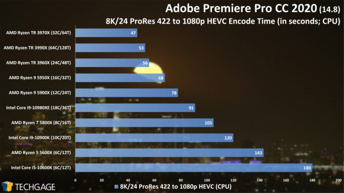 Adobe Premiere Pro 2020 - 8K24 ProRes 422 to 1080p HEVC Encode Performance (February 2021)