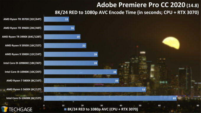 Adobe Premiere Pro 2020 - 8K24 RED to 1080p AVC (CUDA) Encode Performance (February 2021)