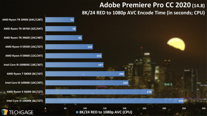 Adobe Premiere Pro 2020 - 8K24 RED to 1080p AVC Encode Performance (February 2021)