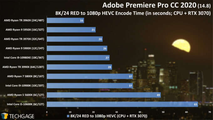 Adobe Premiere Pro 2020 - 8K24 RED to 1080p HEVC (CUDA) Encode Performance (February 2021)