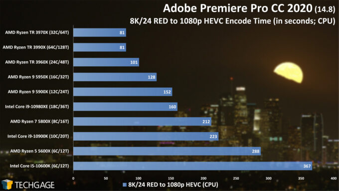 Adobe Premiere Pro 2020 - 8K24 RED to 1080p HEVC Encode Performance (February 2021)