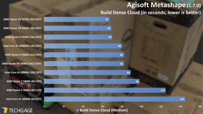 Agisoft Metashape Photogrammetry Performance - Build Dense Cloud (February 2021)
