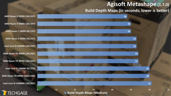 Agisoft Metashape Photogrammetry Performance - Build Depth Maps (February 2021)
