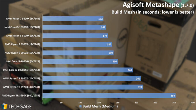 Agisoft Metashape Photogrammetry Performance - Build Mesh (February 2021)