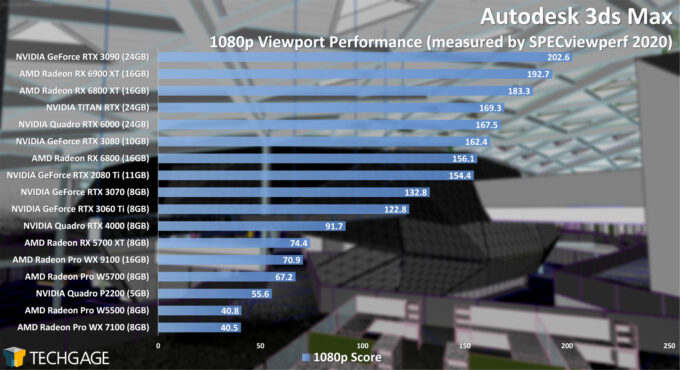 Autodesk 3ds Max 1080p Viewport Performance (February 2021)