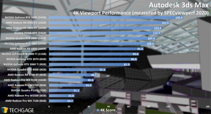 Autodesk 3ds Max 4K Viewport Performance (February 2021)