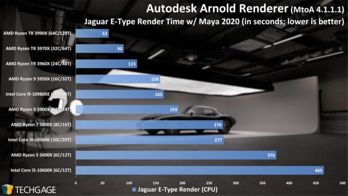 Autodesk Arnold 6 CPU Render Performance - Jaguar E-Type Scene (February 2021)