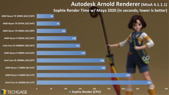 Autodesk Arnold 6 CPU Render Performance - Sophie Scene (February 2021)