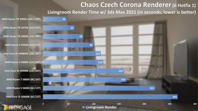 Chaos Czech Corona Renderer 5 Performance - Livingroom Scene (February 2021)