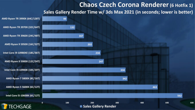 Chaos Czech Corona Renderer 5 Performance - Sales Gallery Scene (February 2021)