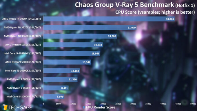 Chaos Group V-Ray 5 Benchmark - CPU Render Score (February 2021)