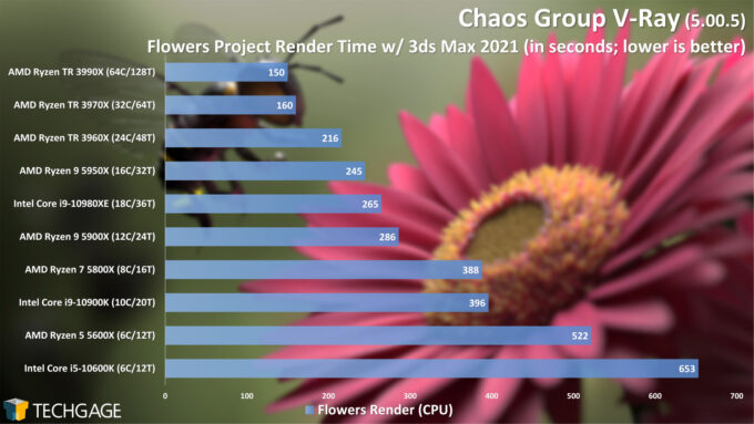 Chaos Group V-Ray - Flowers CPU Render Performance (February 2021)