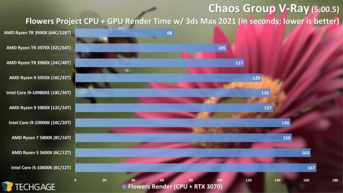 Chaos Group V-Ray - Flowers CPU+GPU Render Performance (February 2021)