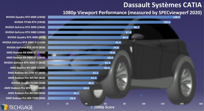 Dassault Systemes CATIA 1080p Viewport Performance (February 2021)