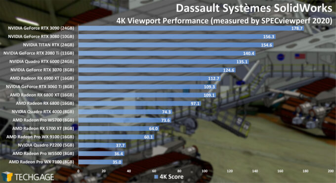 Dassault Systemes SolidWorks 4K Viewport Performance (February 2021)