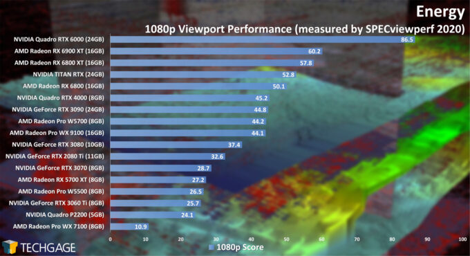 Energy 1080p Viewport Performance (February 2021)