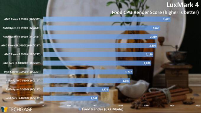 LuxMark Food (C++) Render Performance (February 2021)