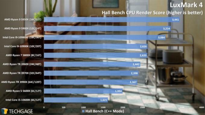 LuxMark Hall Bench (C++) Render Performance (February 2021)