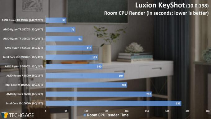 Luxion KeyShot 10 - Room Render Performance (February 2021)