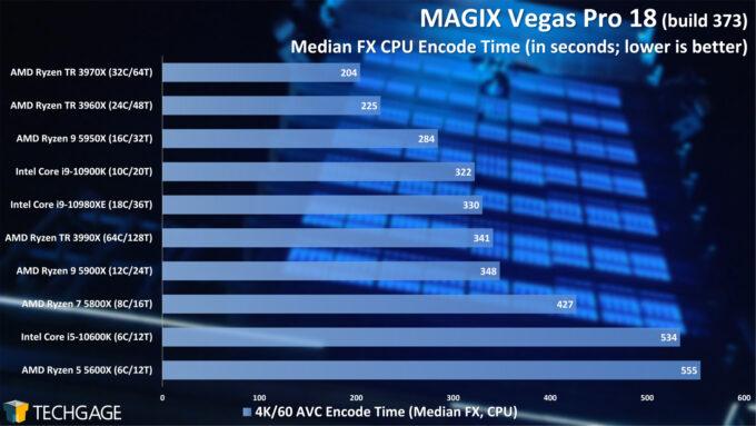 MAGIX Vegas Pro 18 - Median FX CPU Encode Performance - (February 2021)