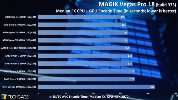 MAGIX Vegas Pro 18 - Median FX NVENC Encode Performance - (February 2021)