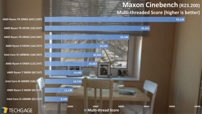 Maxon Cinebench R23 - Multi-threaded Score (February 2021)