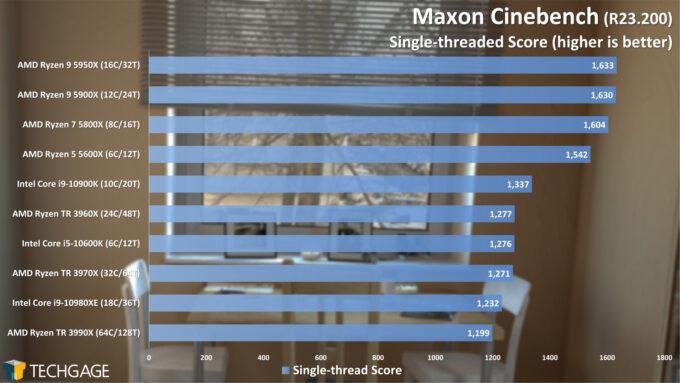 Maxon Cinebench R23 - Single-threaded Score (February 2021)