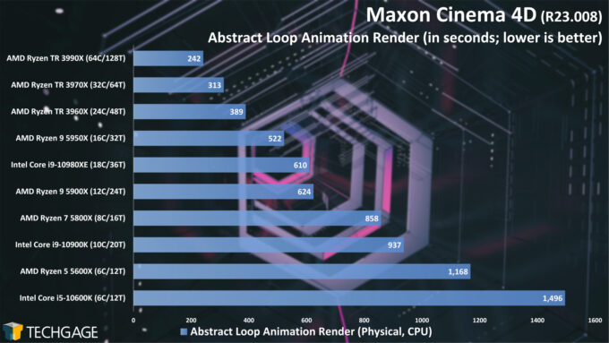 Maxon Cinema 4D R23 - Abstract Loop Animation Render Performance (February 2021)
