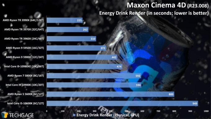 Maxon Cinema 4D R23 - Energy Drink Render Performance (February 2021)