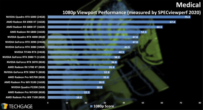 Medical 1080p Viewport Performance (February 2021)