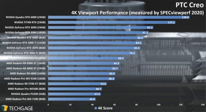PTC Creo 4K Viewport Performance (February 2021)