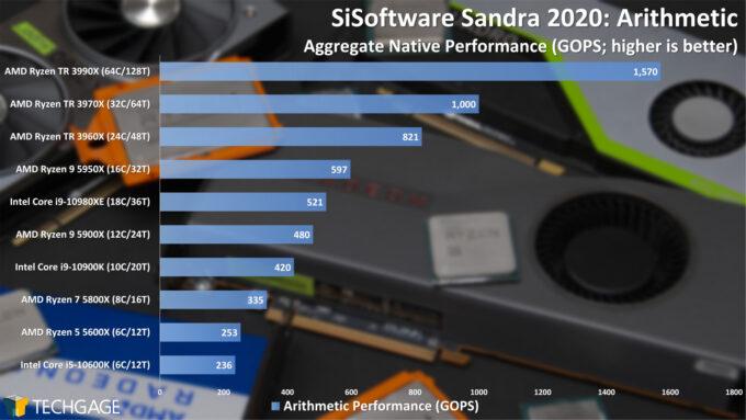 SiSoftware Sandra 2020 - Arithmetic Performance (February 2021)