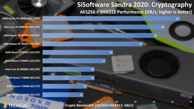 SiSoftware Sandra 2020 - Cryptography (Higher) Performance (February 2021)