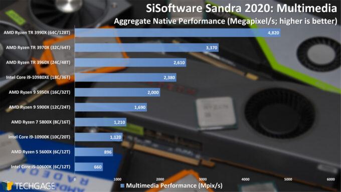 SiSoftware Sandra 2020 - Multi-media Performance (February 2021)