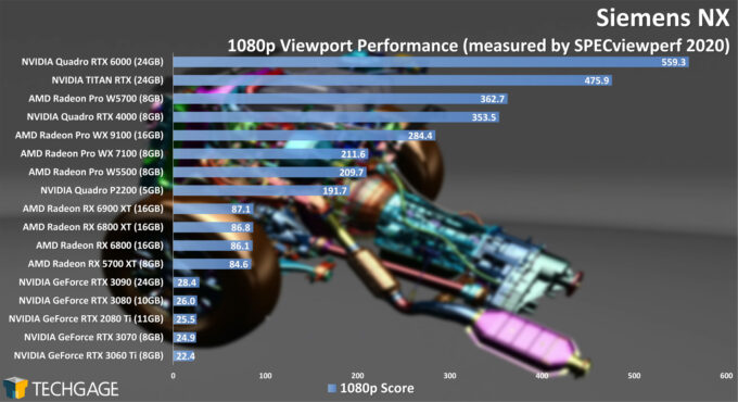 Siemens NX 1080p Viewport Performance (February 2021)