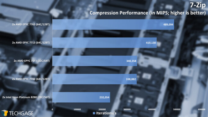 7-Zip Compression Performance (AMD EPYC 7003 Series)