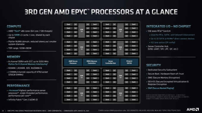 AMD EPYC Milan Overview