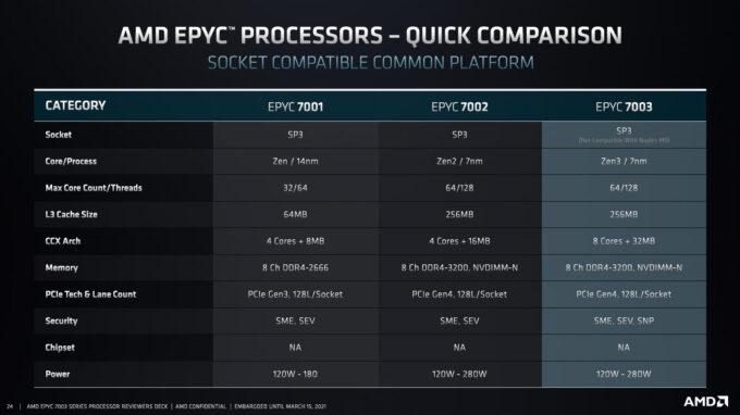 AMD EPYC Platform Comparison
