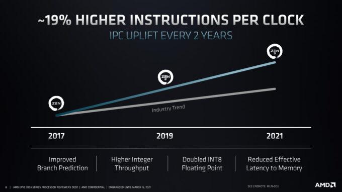 AMD EPYC Third-gen - IPC Improvements