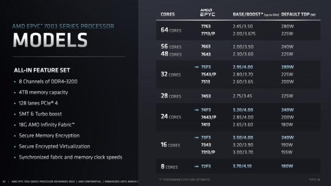 AMD EPYC Third-gen Processor Lineup