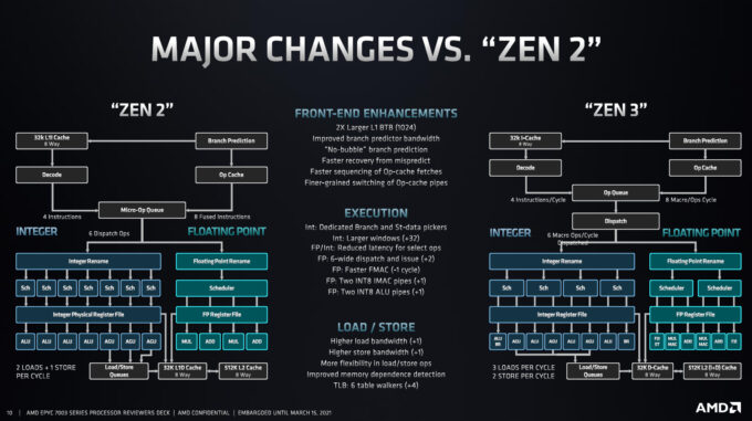 AMD EPYC Third-gen - Zen 3 Improvements