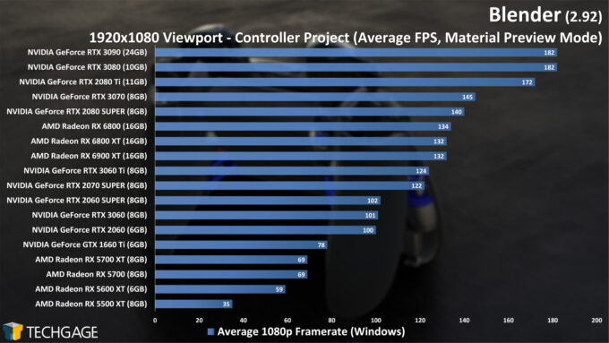Blender 2.92 - 1080p Material Preview Viewport Performance (Controller) (March 2021)