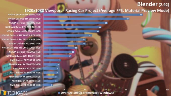 Blender 2.92 - 1080p Material Preview Viewport Performance (Racing Car) (March 2021)