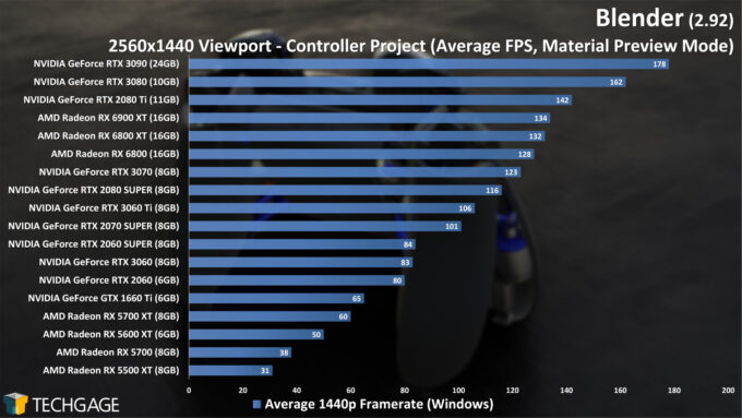 Blender 2.92 - 1440p Material Preview Viewport Performance (Controller) (March 2021)