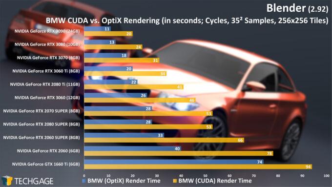 Blender 2.92 - Cycles OptiX Render Performance (BMW) (March 2021)