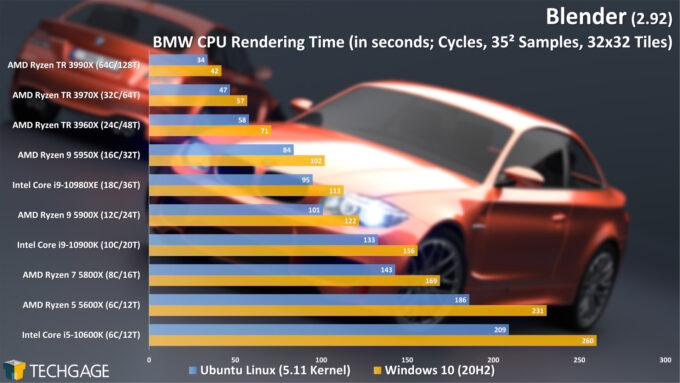 Blender 2.92 - Linux and Windows Rendering Performance (Cycles CPU, BMW) (March 2021)